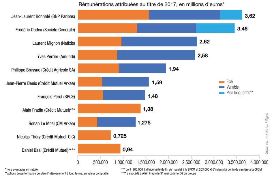 Société Générale, Arkéa, Crédit Mutuel, BPCE, BNP